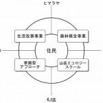 f2_4program